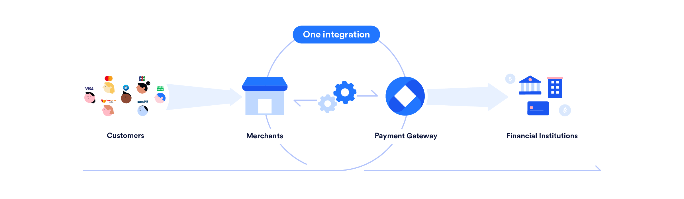 how a payment gateway works_one integration