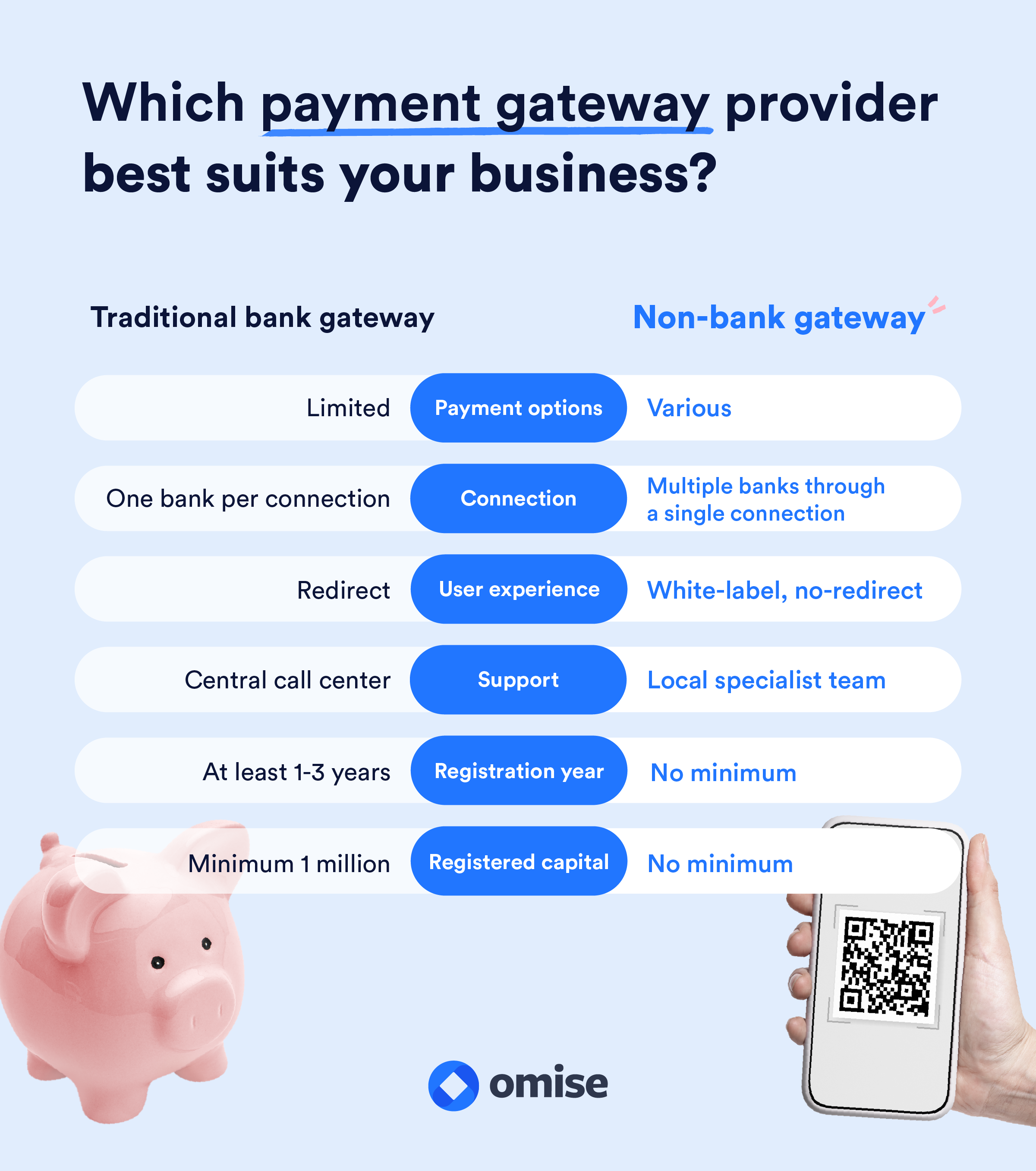 which payment gateway provider best suits your business?