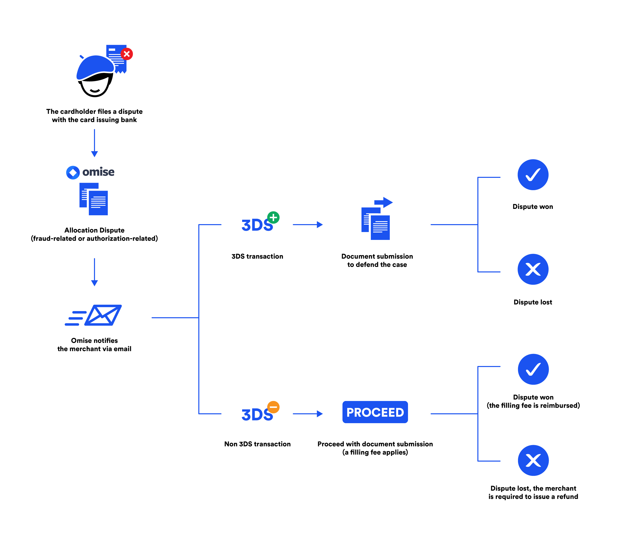 new dispute process for allocation disputes