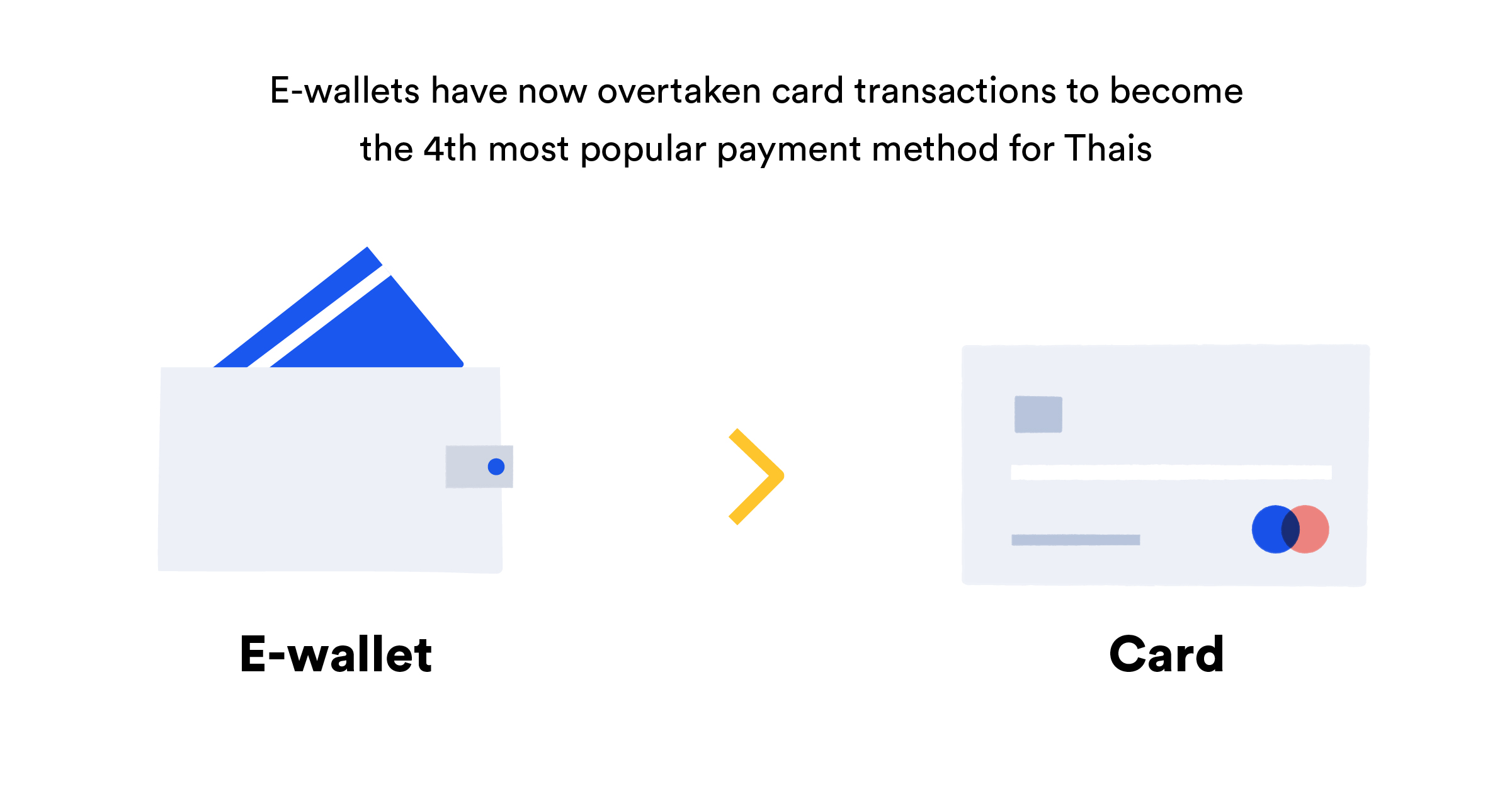 e-wallet vs card
