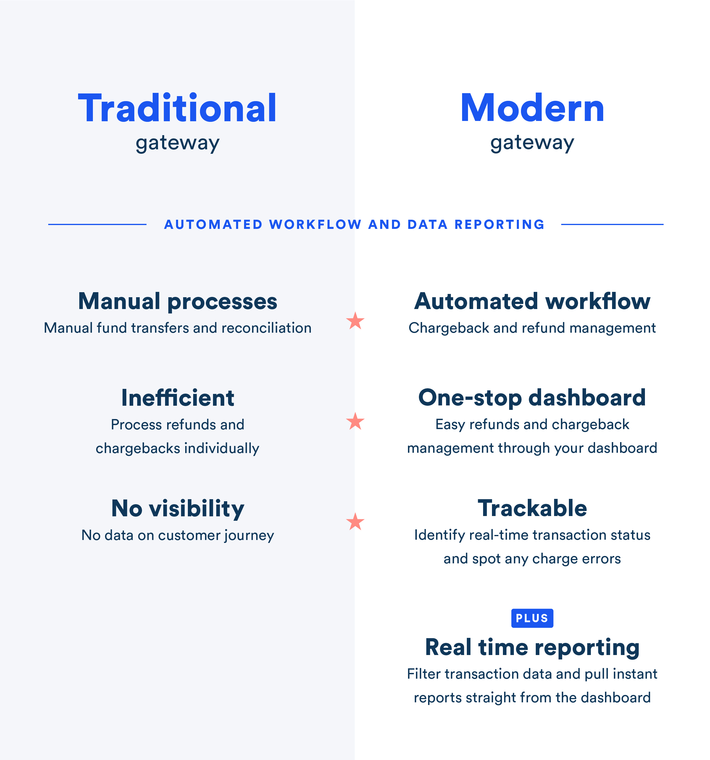 Automated workflow and data reporting