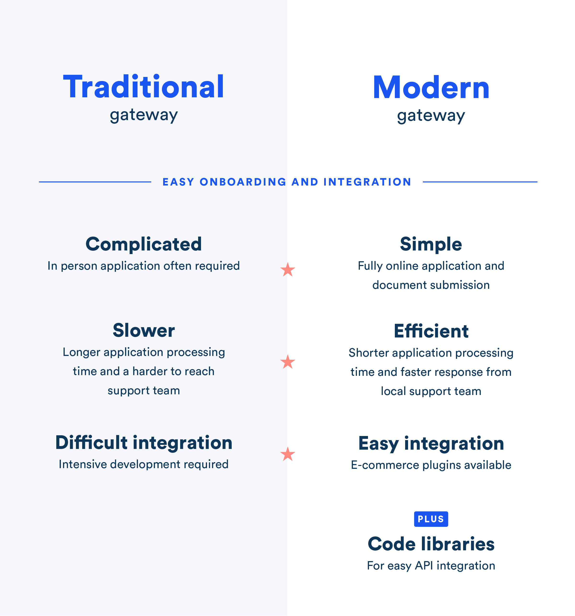 Easy onboarding and integration