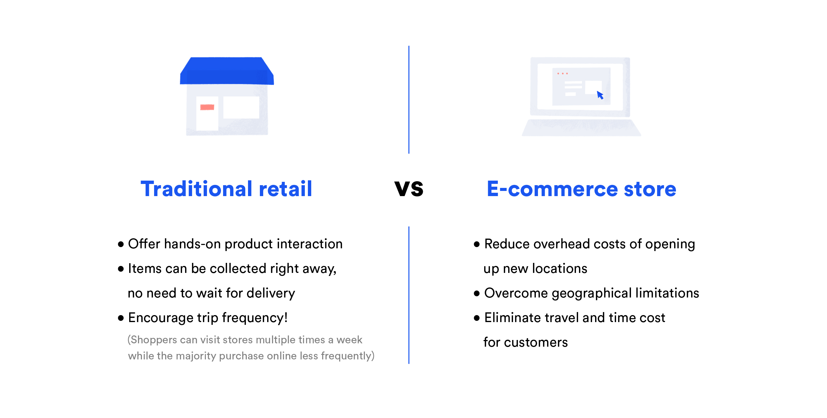 Traditional retial VS E-commerece store