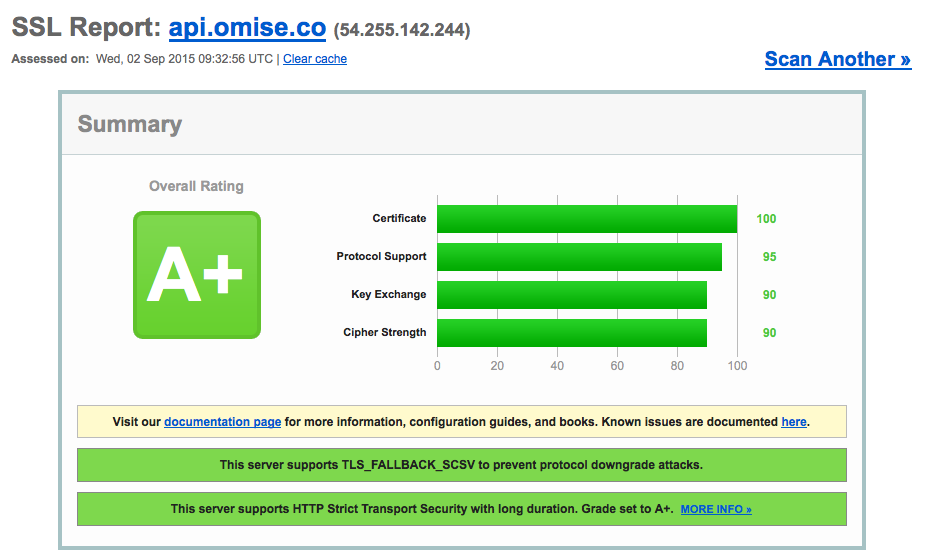 Omise SSL Labs
